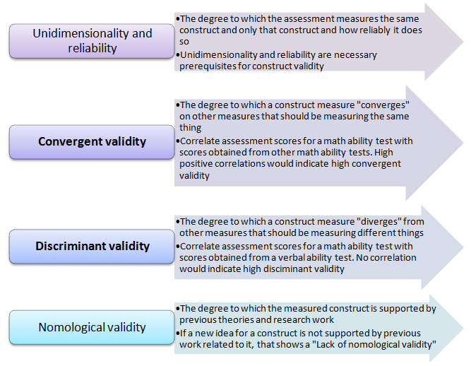 Understanding Assessment Validity Construct Validity Questionmark If a method measures what it claims to measure, and the results closely correspond to construct validity evaluates whether a measurement tool really represents the thing we are interested in measuring. questionmark