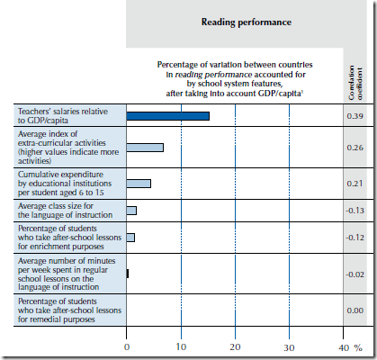 Graph showing correlation of various factors to reading performance (from OECD PISA 2009 results). Copyright OECD