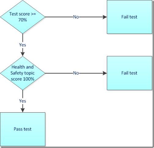 Golden topic flowchart