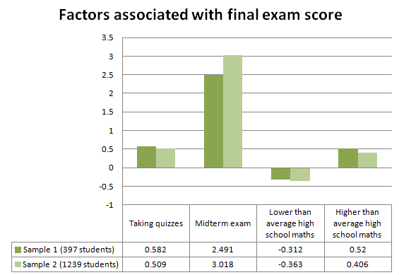 Factors associated with final exam score graph