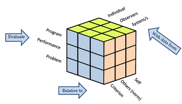 The evaluation cube