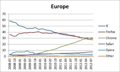 Browser stats - Europe