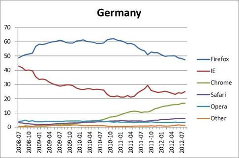 Browser Stats - Germany