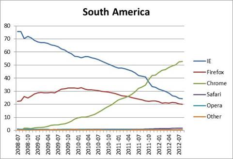 Browser stats - South America