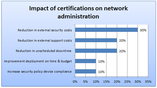 Impacct of certifications on network administration