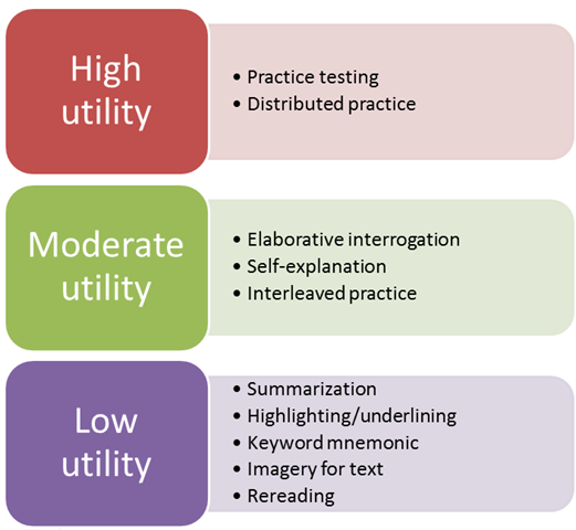 High utility, moderate utility and low utility - diagram showing text above