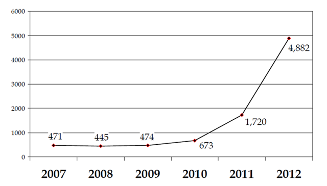 FDA Warning Letters rising fiscal years 2007-2012