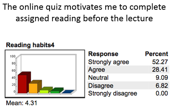 """The online quiz motivates me to complete assigned reading before the lecture"" Mean 4.31 on Strongly Agree to Strongly Disagree Likert Scale"