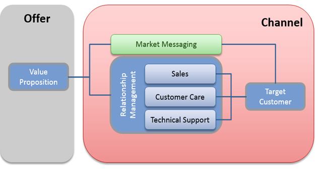 breaking down Channel into Market Messaging and Relationship Management