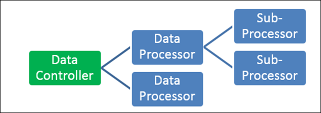 Diagram showing a Data Controller with two Data Processors. One Data Processor has two Sub-Processors