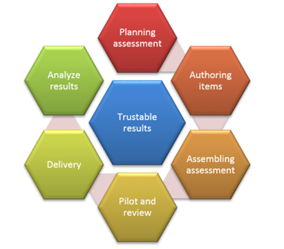 The 6 stages of trustable results; Planning assessment, Authoring items, Assembling assessment, Pilot and review, Delivery, Analyze results