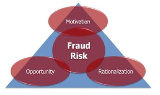 Fraud triangle - Motivation, Opportunity and Rationalization