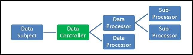 Data Subject - Data Controller - Data Procesor - Sub-processor