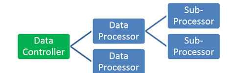 Data controller has data processors which have sub processors