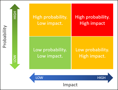 Chart showing probability and impact of risks, with high impact and high probability risks in red