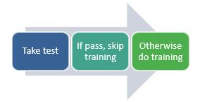 Take test. If pass, skip training. Otherwise do training.