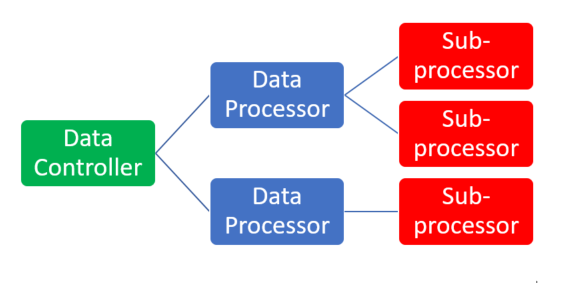 Diagram showing one data controller with two data processors. One data processor has two sub-processors and one data processor has one sub-processor