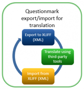 Diagram showing export into XLIFF XML and then re-import