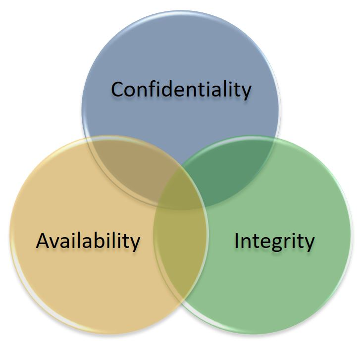 Three intersecting circles, one showing Confidentiality, one showing Availability and one showing Integrity